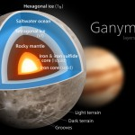 Água em mundo alienígenas: Ganímedes