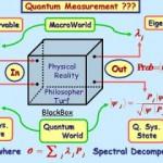 OVNIs / UFOs são afetados por mensurações ou observações