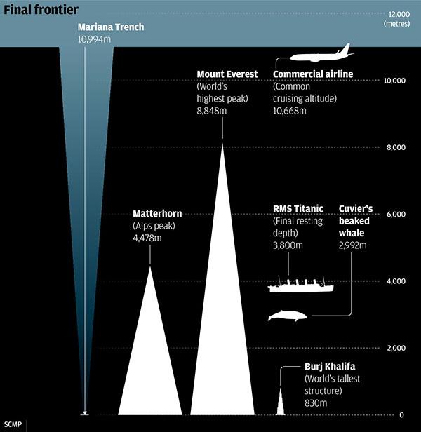 som misterioso vindo do fundo do mar
