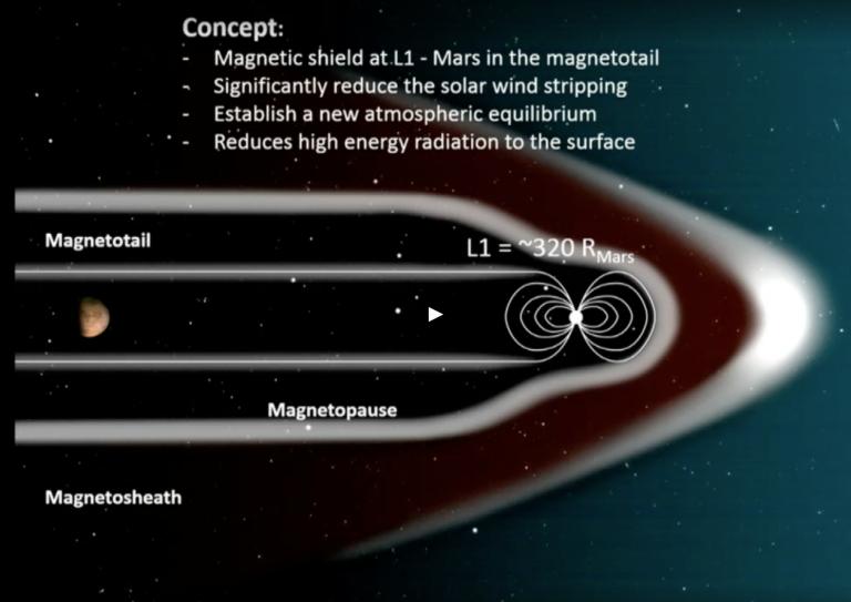 Tornar Marte habitável